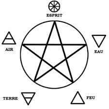 pentacle significations